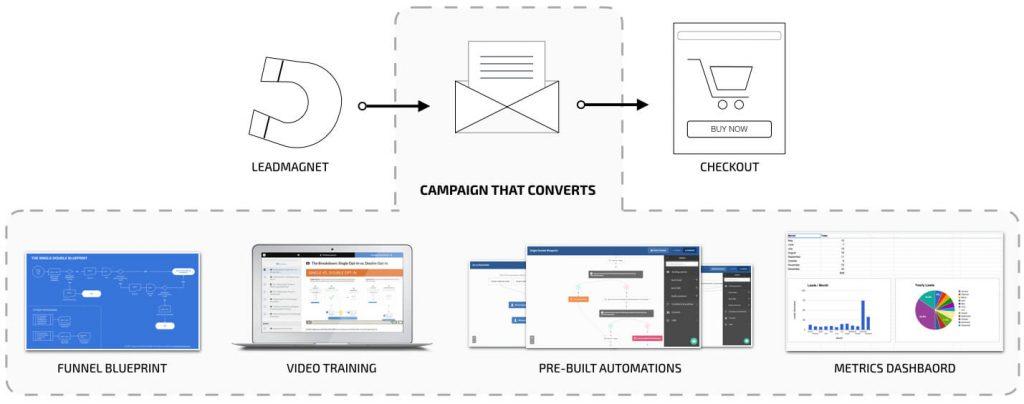 Campaigns-That-Convert-Course